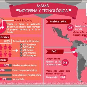 Día de la Madre: Mamá moderna y tecnológica