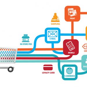 E-commerce y Omnicanalidad en Latinoamérica: Unión del canal Offline con el Online