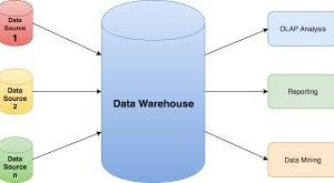 Las Ventajas del Data Warehouse